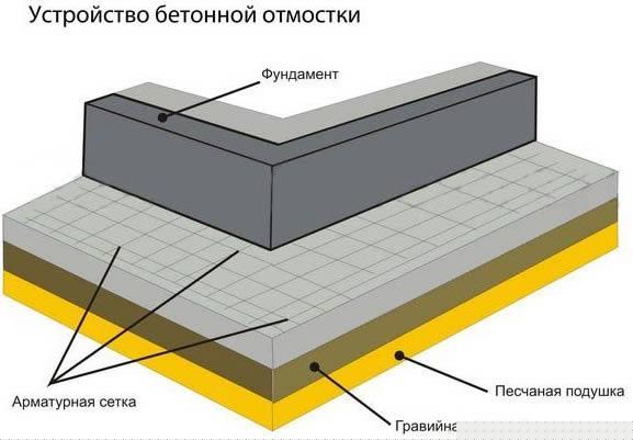 Схема бетонной отмостки вокруг дома