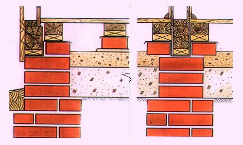 Кирпичный фундамент для дома