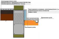 Схема устройства отмостки с применением жидкого стекла