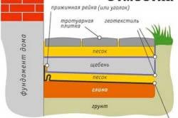 Стандартный вариант сооружения бетонной отмостки