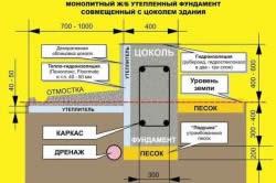 Схема утепления фундамента пеноплексом