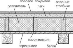 perekritie mejdu etajami