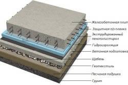 Плитный фундамент с гидроизоляцией.