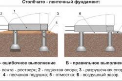 Схема столбчато-ленточного фундамента.