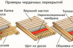 Примеры чердачных перекрытий