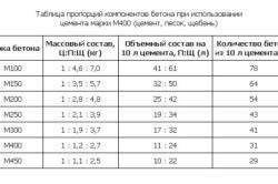 Таблица компонентов бетона.