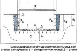 Схема разрушения дома