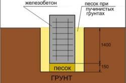 Схема устройства ленточного фундамента глубокого заложения.