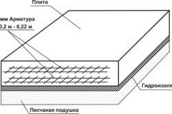Схема гидроизоляции плитного фундамента