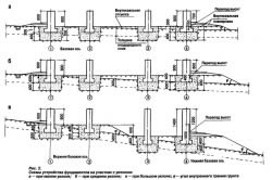 Схематичное изображение ленточного фундамента на наклонном участке