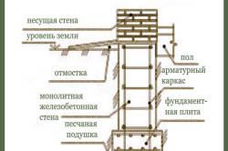 Схема ленточного монолитного фундамента