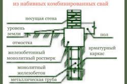 Схема монтажа свайного фундамента из набивных комбинированных свай