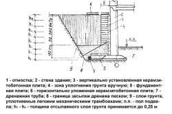 Схема обратной засыпки пазухи котлована