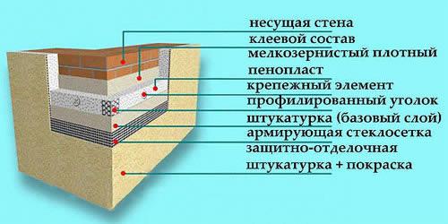Схема оштукатуривания фундамента.