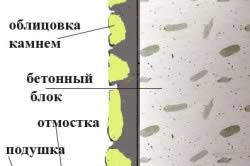 Схема отделки фундамента камнем.