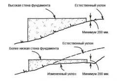Изображение процесса уменьшения естественного уклона