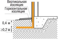 Схема расположения изоляции пенополиуретана