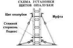Схема щитовой опалубки