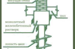Схема фундамента из сборно-винтовых свай
