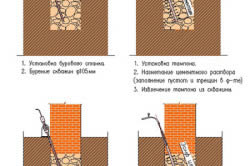 Схема укрепления фундамента цементированием
