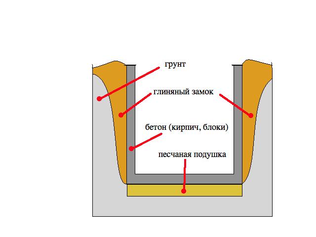 Как сделать глиняный замок на фундамент
