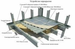 Схема устройства межэтажного перекрытия