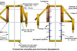Схема устройства несъемной опалубки ленточного фундамента
