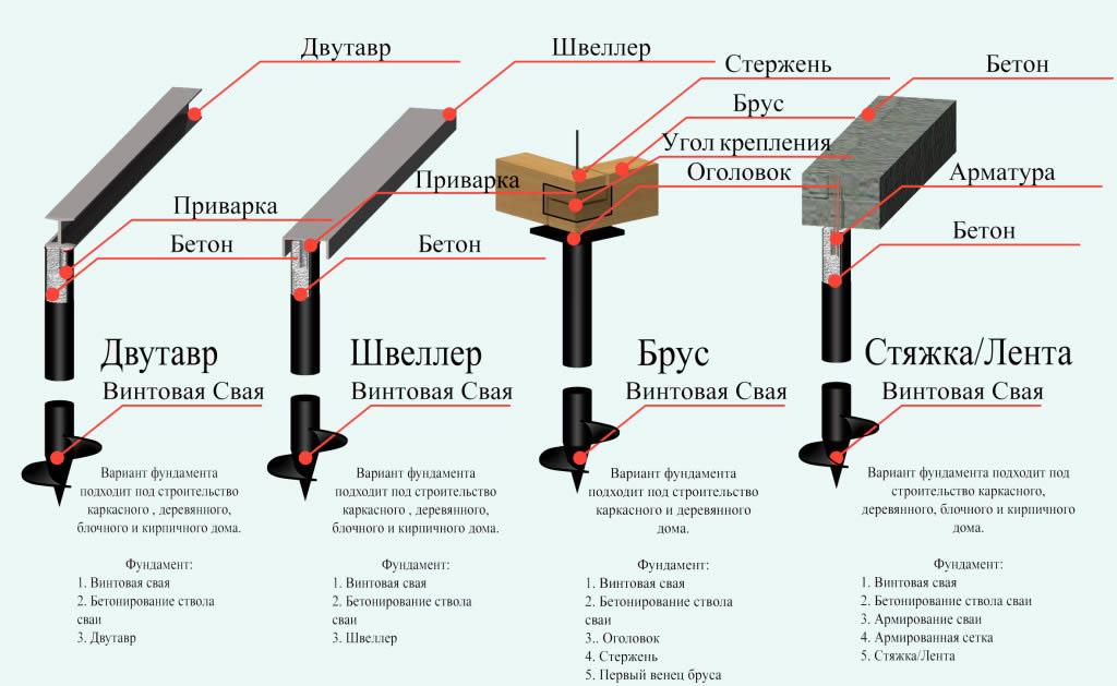 Схема видов фундамента на винтовых сваях