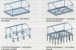 Схема основных видов фундамента