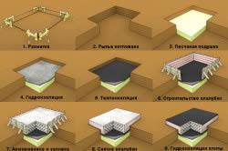 Схема поэтапного возведения плитного фундамента