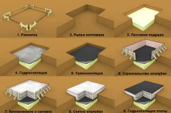 Схема возведения плитного фундамента по этапам