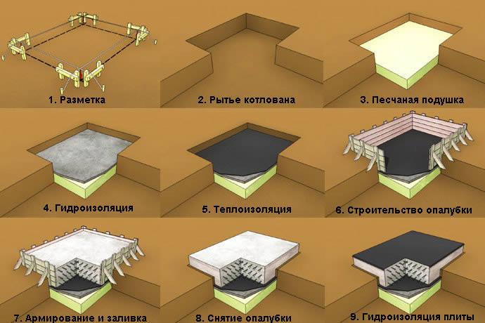 Схема возведения плитного