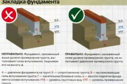 Схема закладки фундамента.