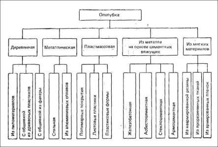 Классификация опалубки по материалам