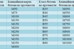 Таблица примерного соответствия класса и марки бетона