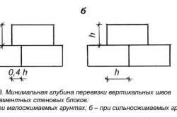 Схема перевязки швов фундаментных блоков.