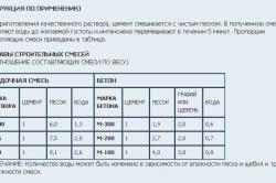 Таблица с инструкцией по приготовлению цементного раствора.