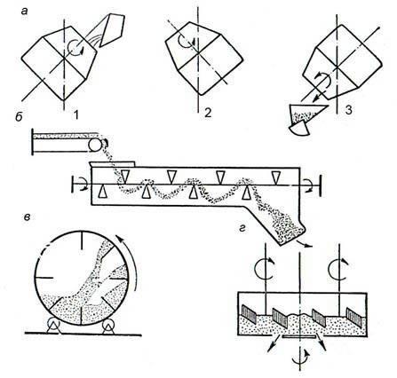 Схема приготовления бетонной