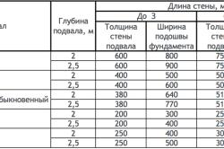 Рекомендуемые пропорции фундаментов в зависимости от расстояния между поперечными стенами (мм)