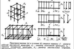 Схема армирования фундамента ленточного типа