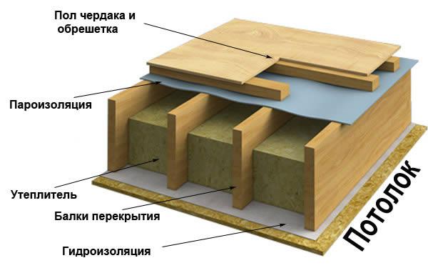 Деревянные межэтажные перекрытия своими руками