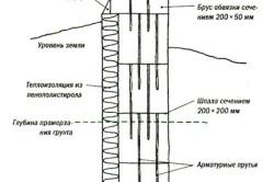 Схема фундамента из шпал