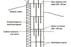Конструкция фундамента из шпал
