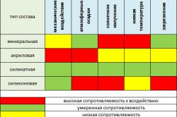 Таблица сравнительных характеристик фасадной штукатурки