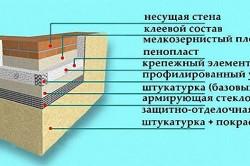 Схема отделки пенопластом и штукатуркой