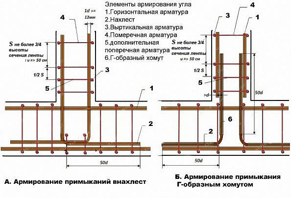 The diameter of the reinforcement in the foundation of the strips