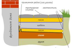 Схема устройства стандартного варианта отмостки