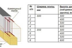 Схема и стоимость ленточного мелкозаглубленного фундамента на слабопучинистых грунтах