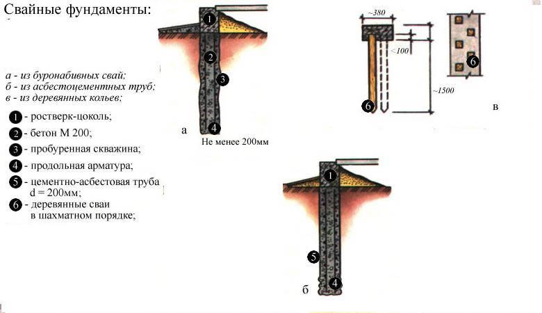 Схемы свайных фундаментов из различных материалов