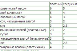 Несущие способности разных грунтов в кг/см2 в разном состоянии
